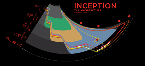 Inception Architecture Map